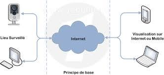 Tout savoir sur la vidéosurveillance IP